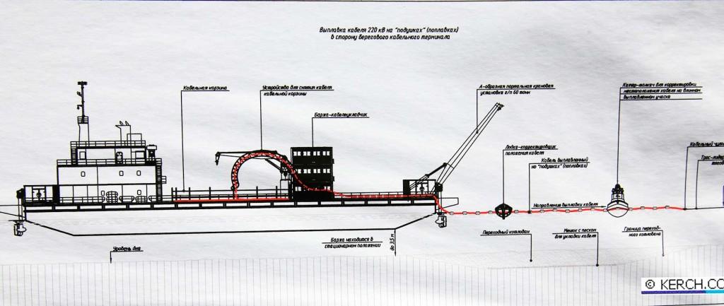 Схема выплавки кабеля энергомоста