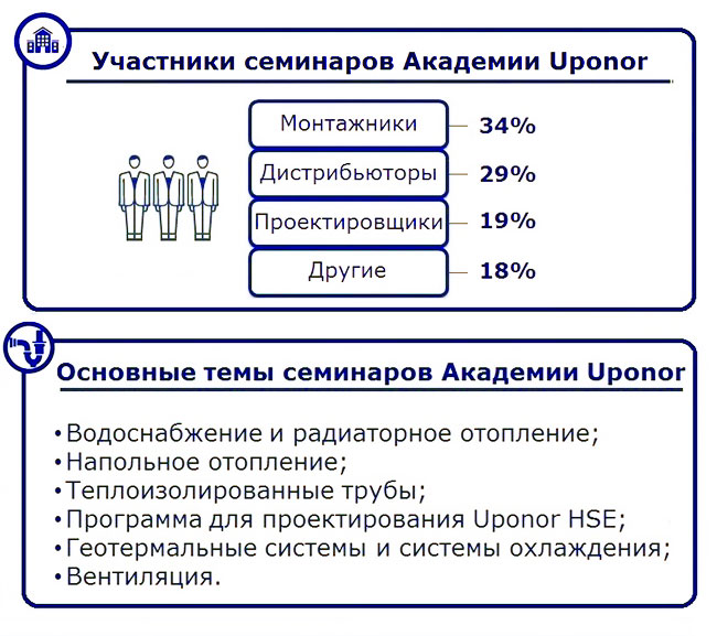 Uponor статистика семинаров