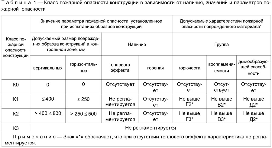 ГОСТ 30403-2012