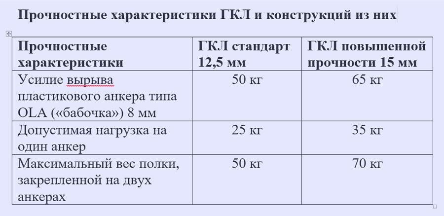 Прочностные характеристики ГКЛ